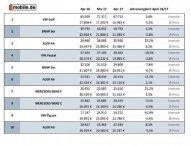 Bewegung im Gebrauchtwagenmarkt – Überraschungen beim Diesel