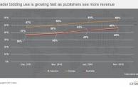 Header Bidding: Criteo generiert mit neuem Criteo Direct Bidder mehr Umsatz für Publisher