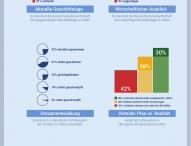 Deutscher Mittelstand erwartet künftig positive Geschäftsentwicklung in Indien