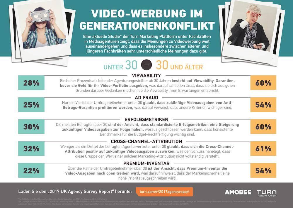 Photo of Video-Werbung im Generationenkonflikt
