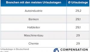 Urlaubstage in Deutschland 2017: Viel Urlaub im Bankenwesen – kaum Freizeit im Hotelgewerbe