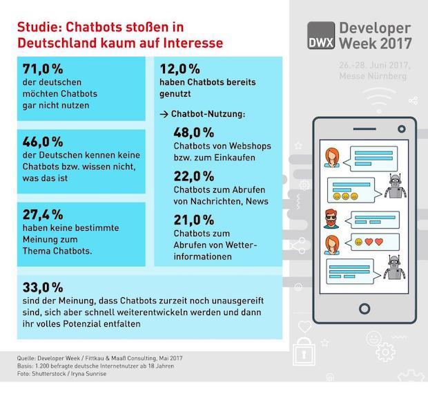Photo of Chatbots stoßen in Deutschland kaum auf Interesse