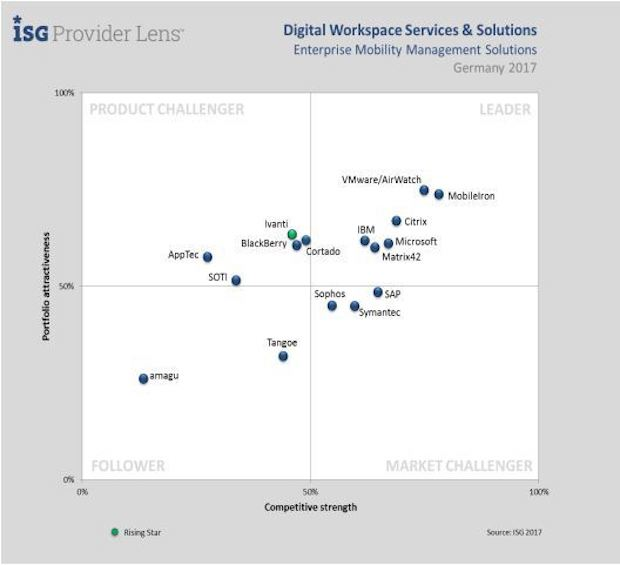 Photo of Matrix42 ist Leader für Digital Workspace Solutions