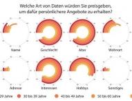 Das Geschäft mit den Daten: Immer mehr jüngere Deutsche sind bereit, private Informationen zu teilen