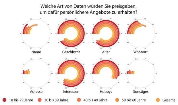 Photo of Das Geschäft mit den Daten: Immer mehr jüngere Deutsche sind bereit, private Informationen zu teilen