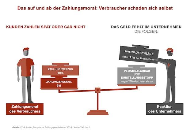 Photo of Bumerang Zahlungsverzug – Verbraucher von Preiserhöhungen betroffen