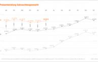 Zwischenbilanz 2017: erfolgreicher Gebrauchtwagenhandel im ersten Halbjahr