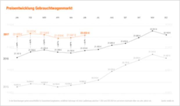 Photo of Zwischenbilanz 2017: erfolgreicher Gebrauchtwagenhandel im ersten Halbjahr
