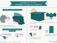 Luxusgut Elektrizität: Deutschland und Tansania im Ländervergleich