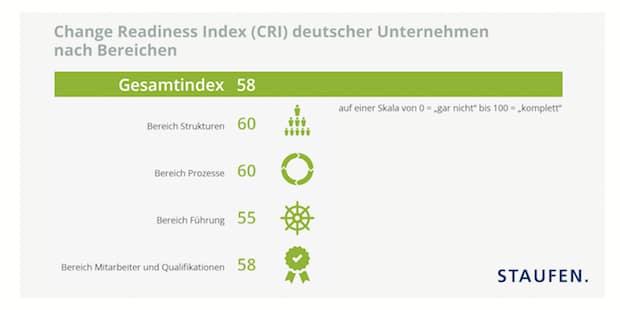 Bild von In Sachen Wandlungsfähigkeit herrscht in der deutschen Wirtschaft eine Zweiklassengesellschaft