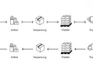 Innovative Batch-Scanning-Technologie beschleunigt Geschäftsprozesse