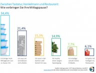 Fast ein Viertel der deutschen Arbeitnehmer isst mittags zwischen Tastatur und Telefon