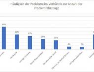 Umfrage zu VW-Skandal: Update führt zu massiven Problemen