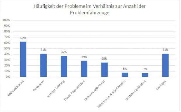 Photo of Umfrage zu VW-Skandal: Update führt zu massiven Problemen