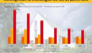 Trotz höherer Kaufpreise: Wohneigentum so erschwinglich wie seit 25 Jahren nicht