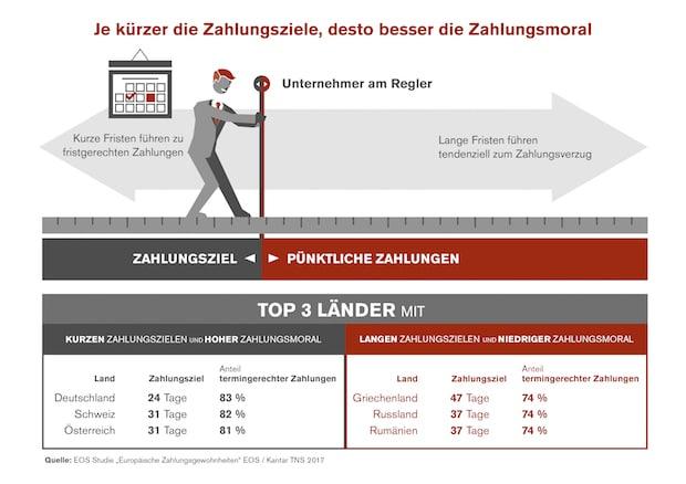 Photo of Kürzere Zahlungsfristen und die bessere Zahlungsmoral