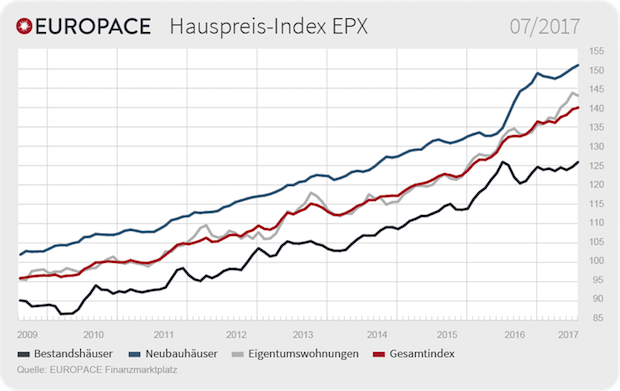 Photo of Bestandsimmobilien wieder im Plus