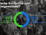 Dramatischer Absturz – Deutsche entziehen Institutionen massiv Vertrauen