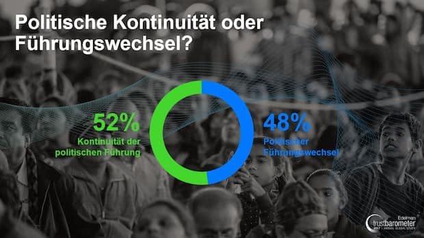 Photo of Dramatischer Absturz – Deutsche entziehen Institutionen massiv Vertrauen