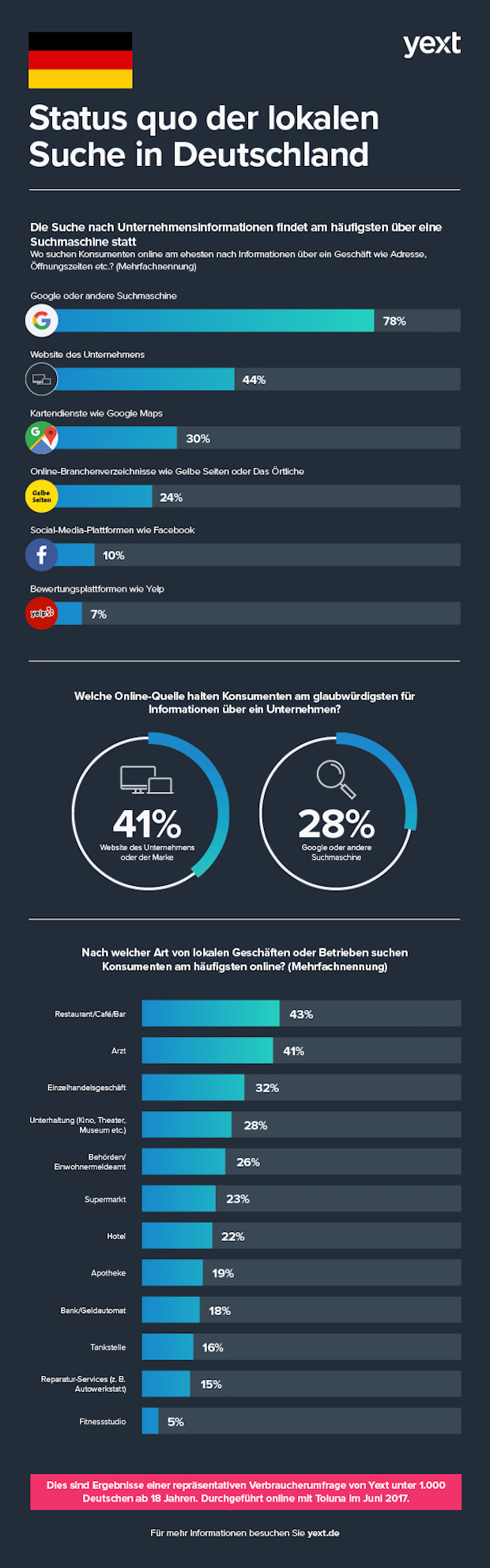 Bild von Suchmaschinen und Unternehmenswebsites sind Top-Quellen für unternehmensbezogene Informationen