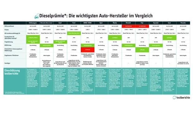 Photo of Dieselprämie: Welcher Hersteller bietet was? Der große Überblick von testberichte