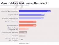 Immer mehr Bundesbürger möchten eigenes Haus bauen