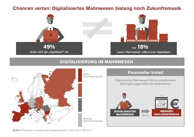 Photo of Digitales Mahnwesen in Europa: Deutschland Schlusslicht