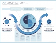 EASY Cloud Platform: So meistern Unternehmen die digitale Transformation