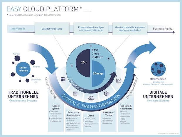 Photo of EASY Cloud Platform: So meistern Unternehmen die digitale Transformation