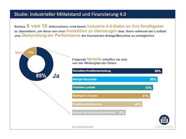 """Mittelstand - Industrie bereit für """"Finanzierung 4.0"""""""