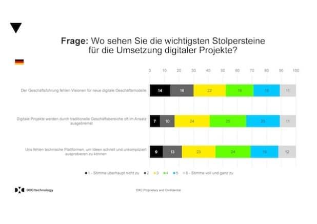 Deutsche Wirtschaft bei digitalen Ideen nur Mittelmaß?