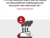 70 Prozent der Deutschen offen für CO2-Abgabe