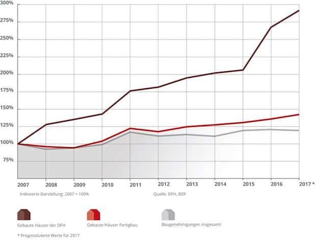 Erneuter Rekordumsatz: Schnelles Wachstum in der Fertighaus Branche