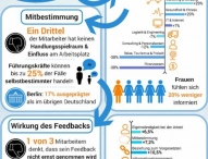 Digitale Feedbacktools: Change Management