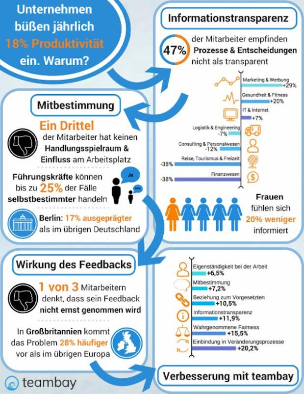 Bild von Digitale Feedbacktools: Change Management