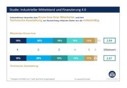 Vielen Unternehmen fehlt das Know-how zur Auswertung von Industrie-4.0-Daten