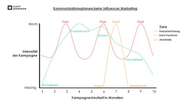 Vier Schritte zur Jahresplanung von Influencer-Kampagnen