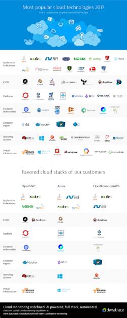 Cloud Computing: Haben Sie Kontrolle über Ihre Cloudlösungen?