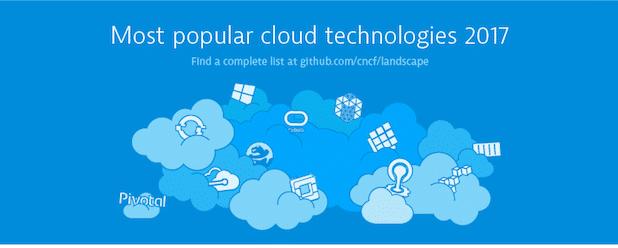 Bild von Cloud Computing: Haben Sie Kontrolle über Ihre Cloudlösungen?