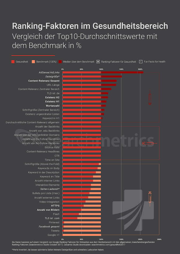 Photo of Ranking: So erzielen Health-Websites optimale Google-Platzierungen