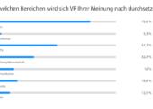 Jeder dritte Deutsche besitzt 2018 eine VR-Brille