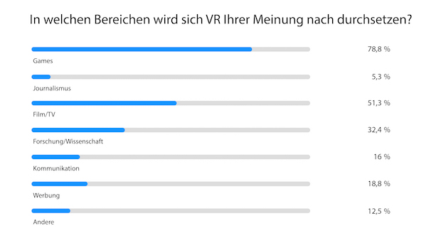 Photo of Jeder dritte Deutsche besitzt 2018 eine VR-Brille