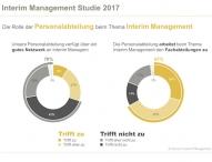 Personalabteilungen fehlt der Zugang zu Interim Managern