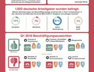 Einstellungsbereitschaft in  Deutschland bleibt stabil