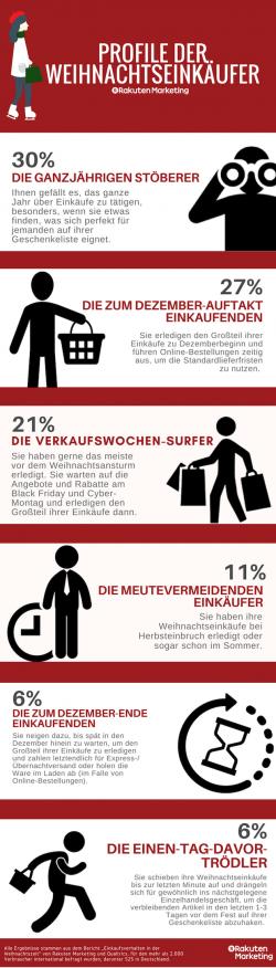 Weihnachtsverkäufe: So ticken die Deutschen beim Weihnachts-Shopping
