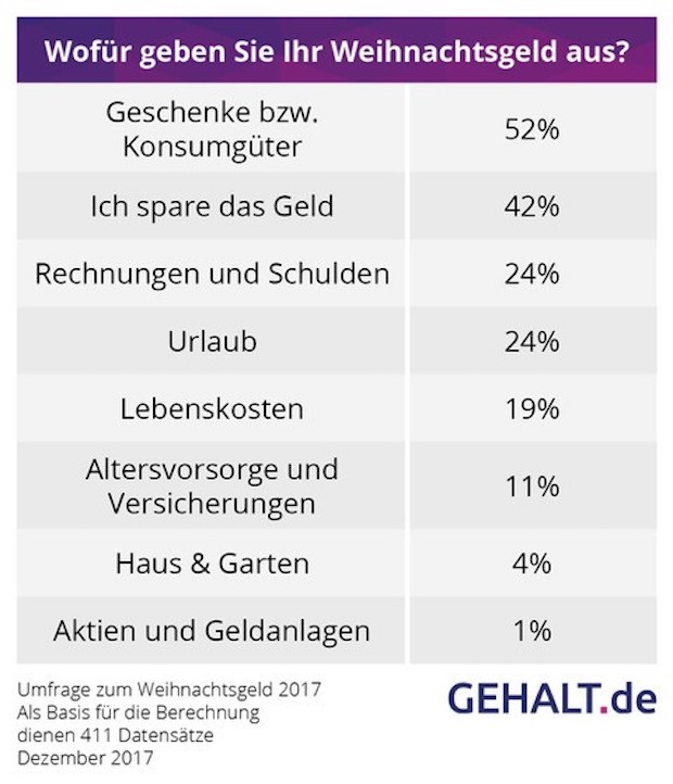 Weihnachtsgeld: Deutsche kurbeln den Einzelhandel an