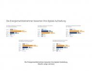 IT-Sicherheit und Prozessoptimierung sind die Top-Digitalisierungsthemen von EVU