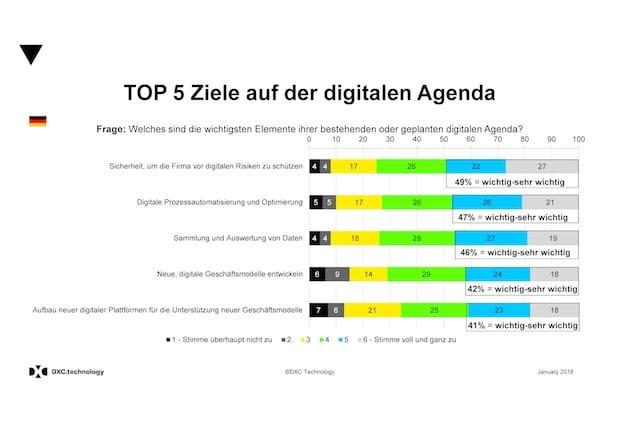 Bild von Top 5 Ziele bei der Digitalisierung deutscher Firmen