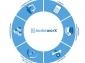 Neue HARMAN UX-Lösungen für den Fahrzeuginnenraum