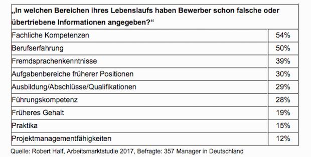Photo of Bei Lügen im Lebenslauf kennen Personaler keine Gnade